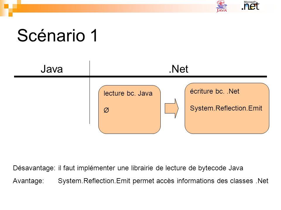 Scénario 1 Java.Net lecture bc. Java Ø écriture bc..Net System.Reflection.Emit Désavantage: il faut implémenter une librairie de lecture de bytecode J