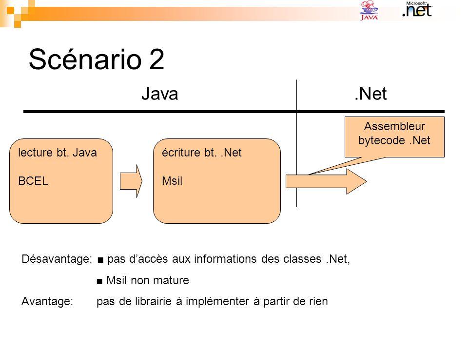 Scénario 2 Java.Net lecture bt. Java BCEL écriture bt..Net Msil Désavantage: pas daccès aux informations des classes.Net, Msil non mature Avantage: pa