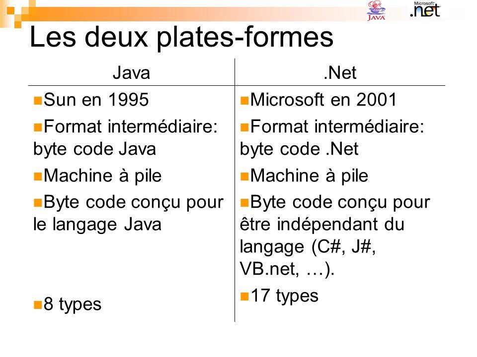 Java.Net Sun en 1995 Format intermédiaire: byte code Java Machine à pile Byte code conçu pour le langage Java 8 types Microsoft en 2001 Format intermé