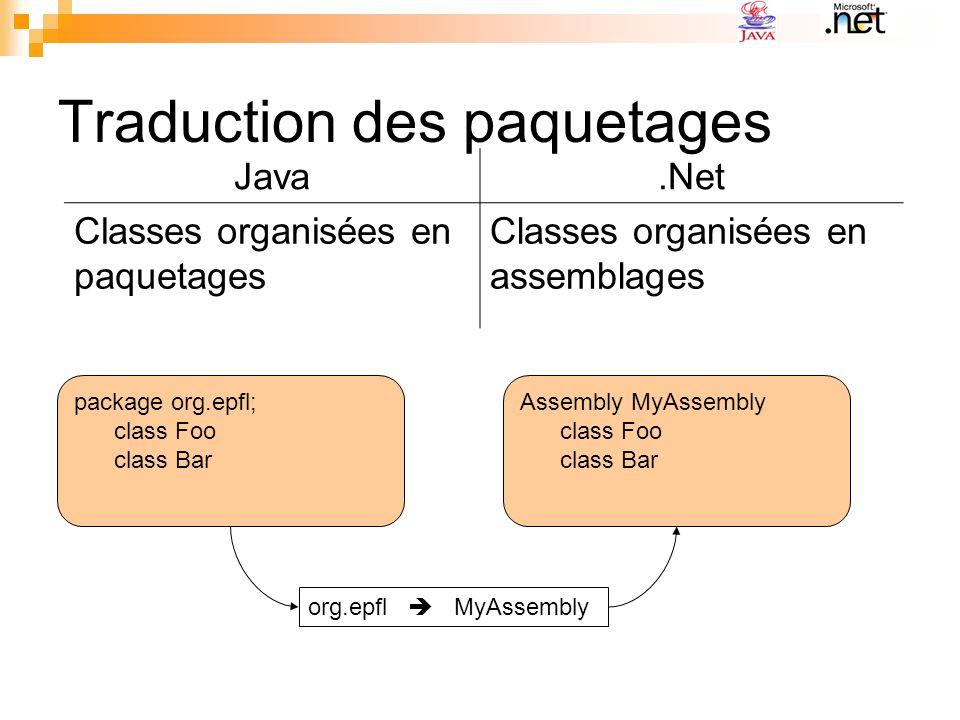 Traduction des classes: cas de java.lang.Object et java.lang.String java.lang.ObjectSystem.Object Scénario choisi: java.lang.StringSystem.String java.lang.String trim() JavaStringWrapper trim() Il faudra rediriger les méthodes appelées sur ces objets avec des classes auxiliaires: