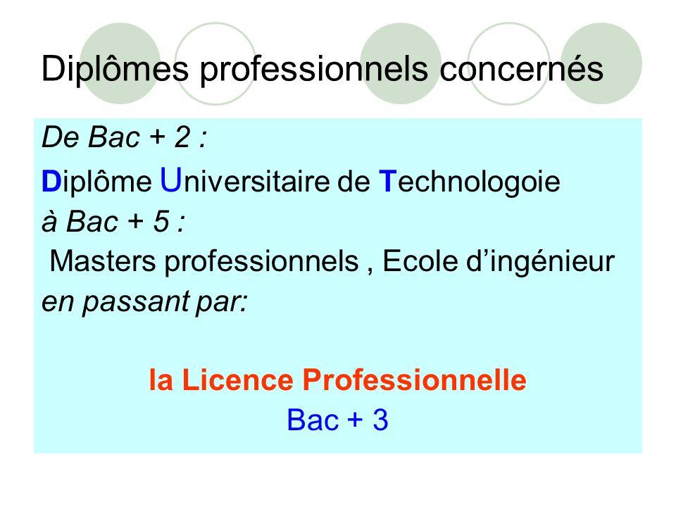 Diplômes professionnels concernés De Bac + 2 : Diplôme U niversitaire de Technologoie à Bac + 5 : Masters professionnels, Ecole dingénieur en passant par: la Licence Professionnelle Bac + 3