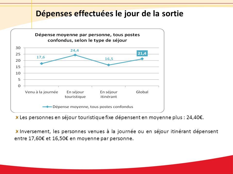 Dépenses effectuées le jour de la sortie Les personnes en séjour touristique fixe dépensent en moyenne plus : 24,40.