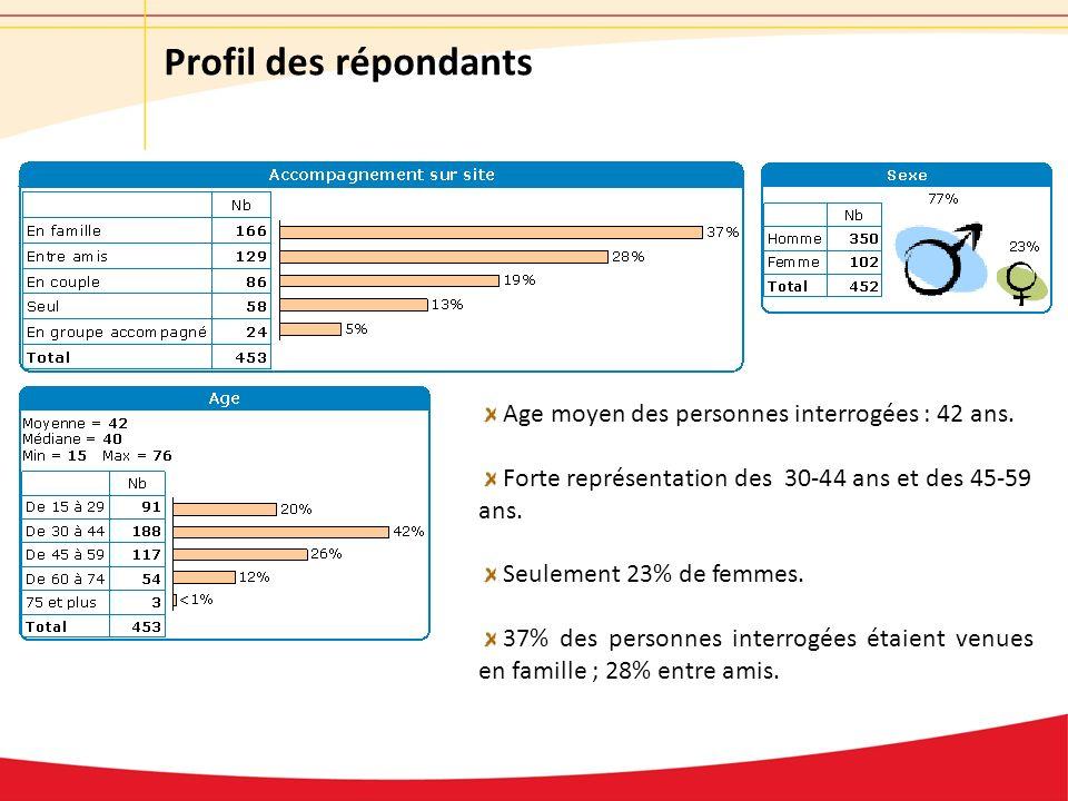Profil des répondants Age moyen des personnes interrogées : 42 ans. Forte représentation des 30-44 ans et des 45-59 ans. Seulement 23% de femmes. 37%