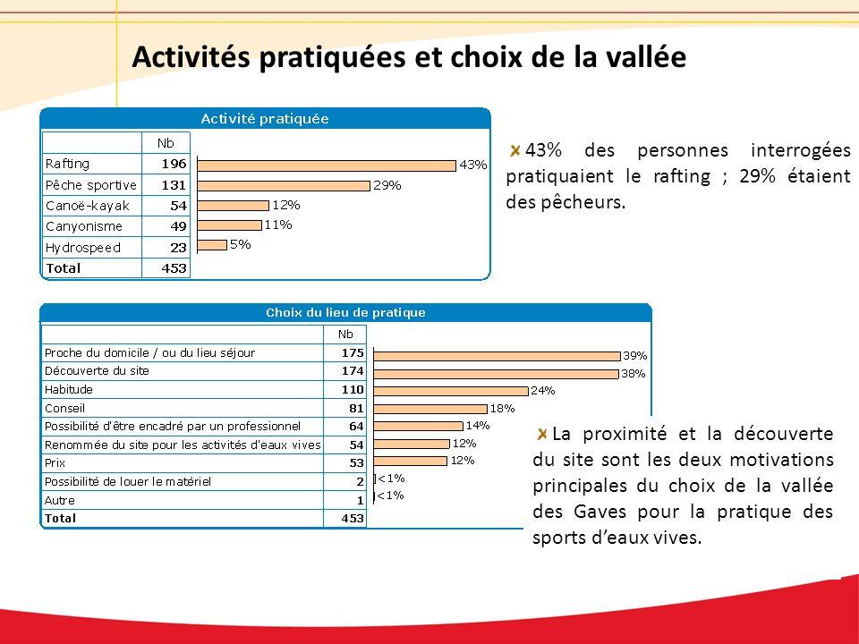 Activités pratiquées et choix de la vallée 43% des personnes interrogées pratiquaient le rafting ; 29% étaient des pêcheurs.