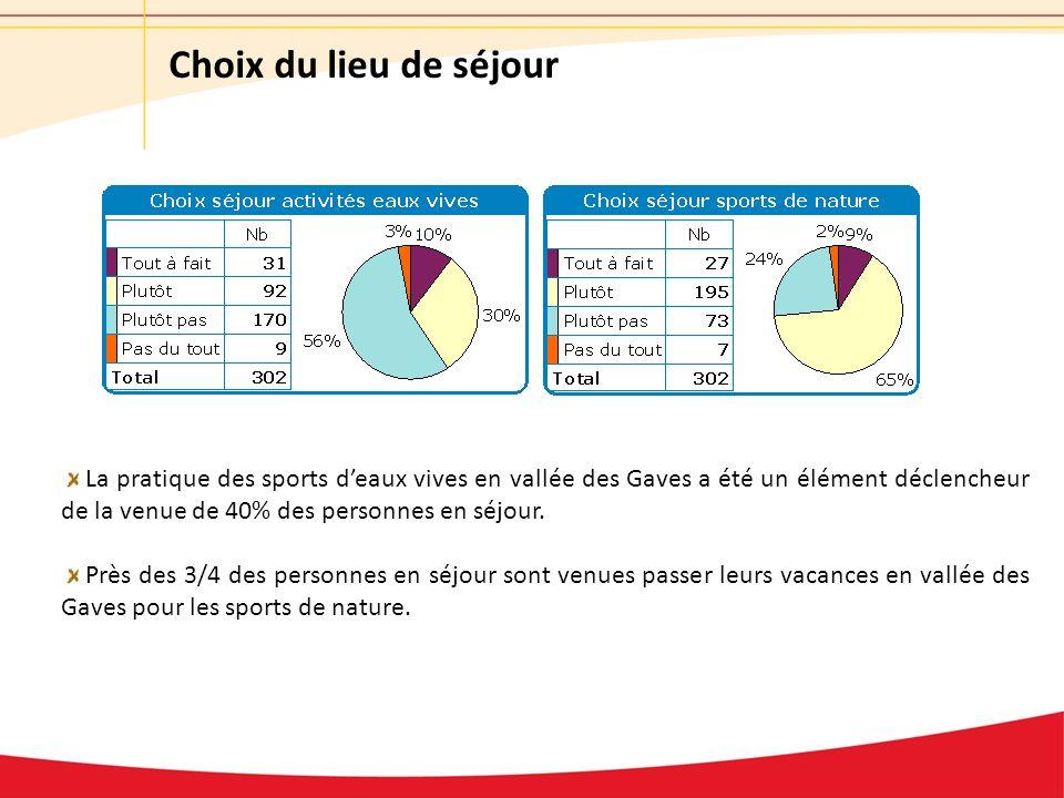 Choix du lieu de séjour La pratique des sports deaux vives en vallée des Gaves a été un élément déclencheur de la venue de 40% des personnes en séjour.