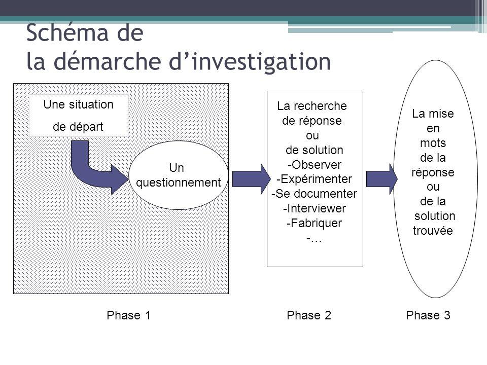 Schéma de la démarche dinvestigation Une situation de départ Un questionnement La recherche de réponse ou de solution -Observer -Expérimenter -Se docu