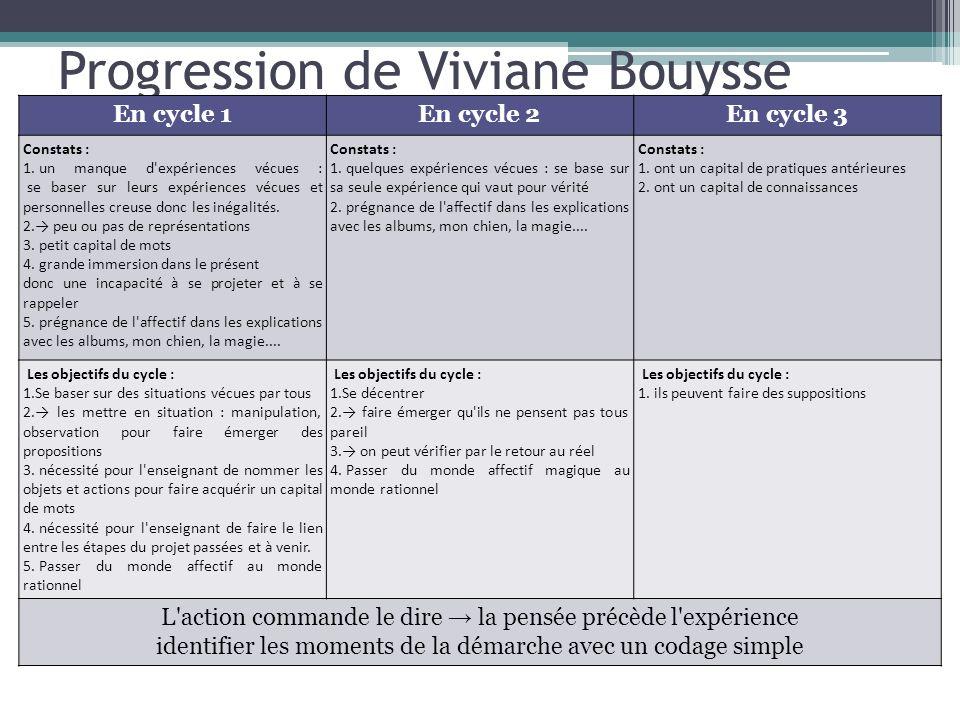 Progression de Viviane Bouysse En cycle 1En cycle 2En cycle 3 Constats : 1. un manque d'expériences vécues : se baser sur leurs expériences vécues et