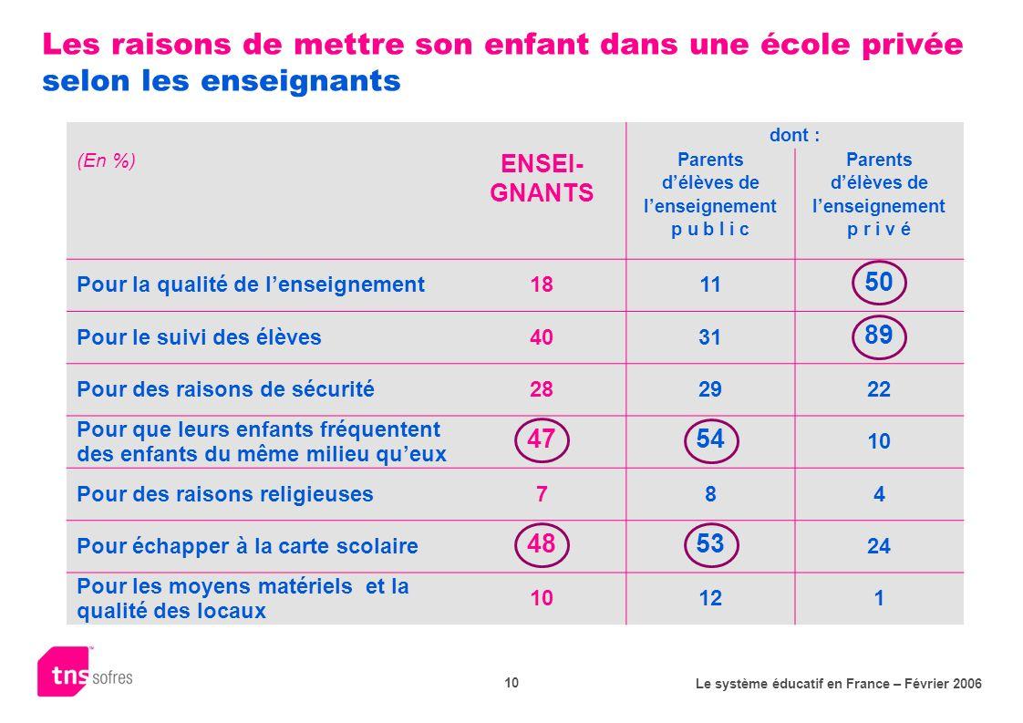 Le système éducatif en France – Février 2006 10 Les raisons de mettre son enfant dans une école privée selon les enseignants dont : (En %) ENSEI- GNAN