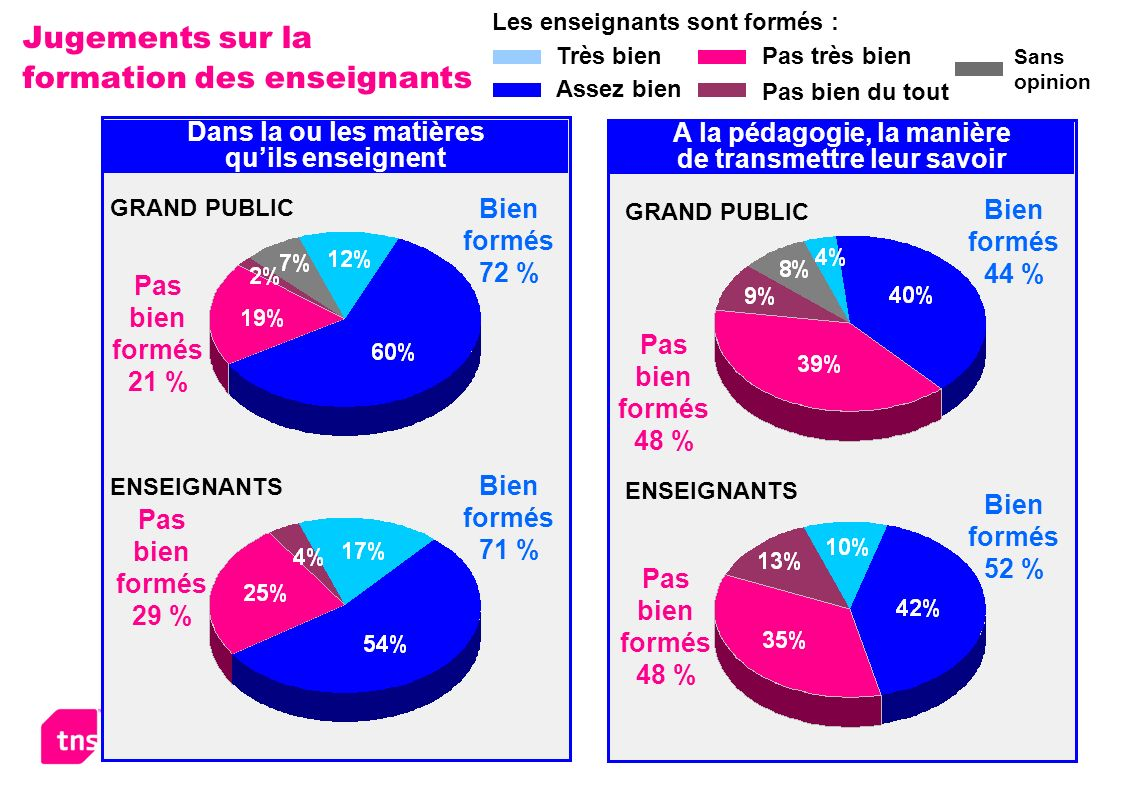 Le système éducatif en France – Février 2006 12 Jugements sur la formation des enseignants Bien formés 72 % Pas bien formés 21 % Dans la ou les matières quils enseignent GRAND PUBLIC ENSEIGNANTS Bien formés 71 % Pas bien formés 29 % ENSEIGNANTS A la pédagogie, la manière de transmettre leur savoir GRAND PUBLIC Bien formés 44 % Bien formés 52 % Pas bien formés 48 % Très bien Assez bien Pas très bien Pas bien du tout Les enseignants sont formés : Sans opinion
