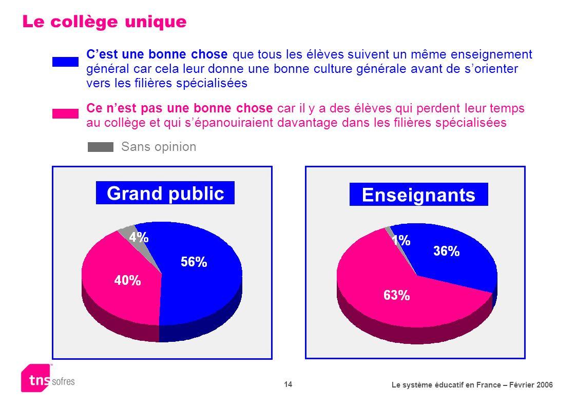Le système éducatif en France – Février 2006 14 Le collège unique Grand public Enseignants Cest une bonne chose que tous les élèves suivent un même en