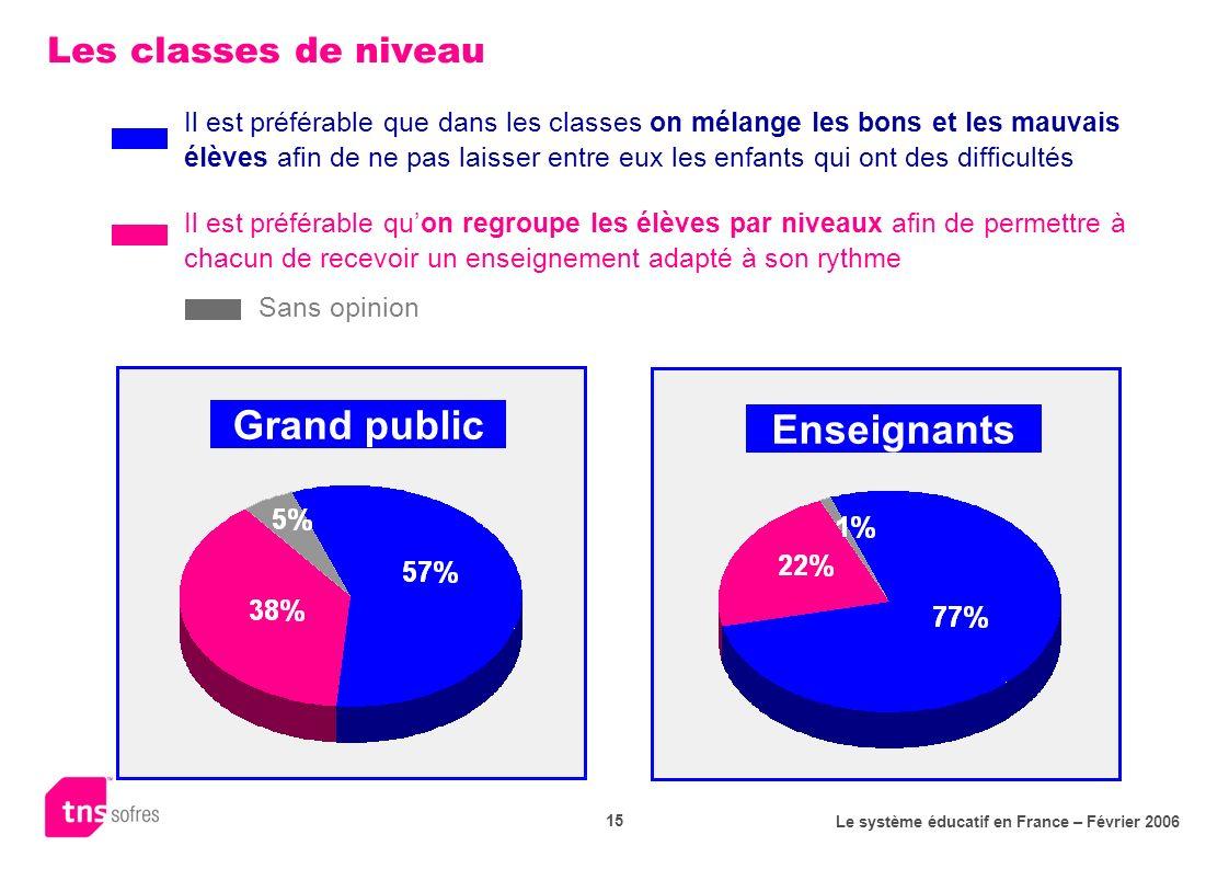 Le système éducatif en France – Février 2006 15 Les classes de niveau Grand public Enseignants Il est préférable que dans les classes on mélange les b