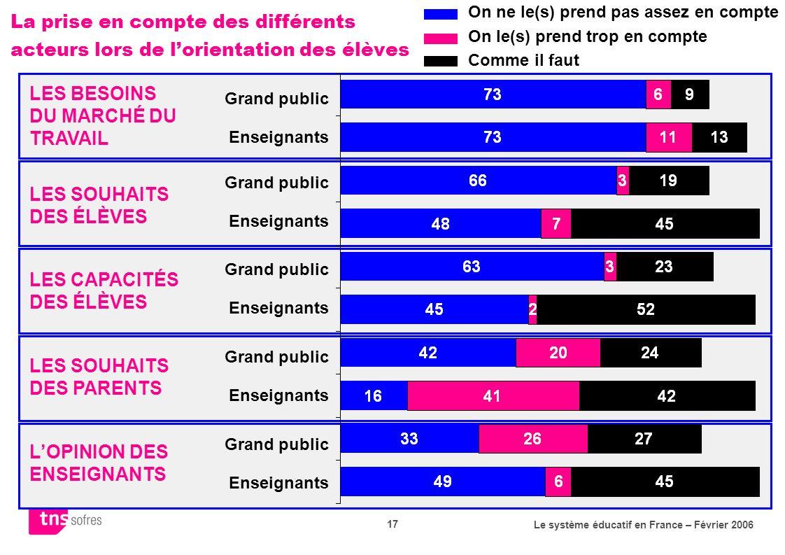Le système éducatif en France – Février 2006 17 La prise en compte des différents acteurs lors de lorientation des élèves LOPINION DES ENSEIGNANTS LES