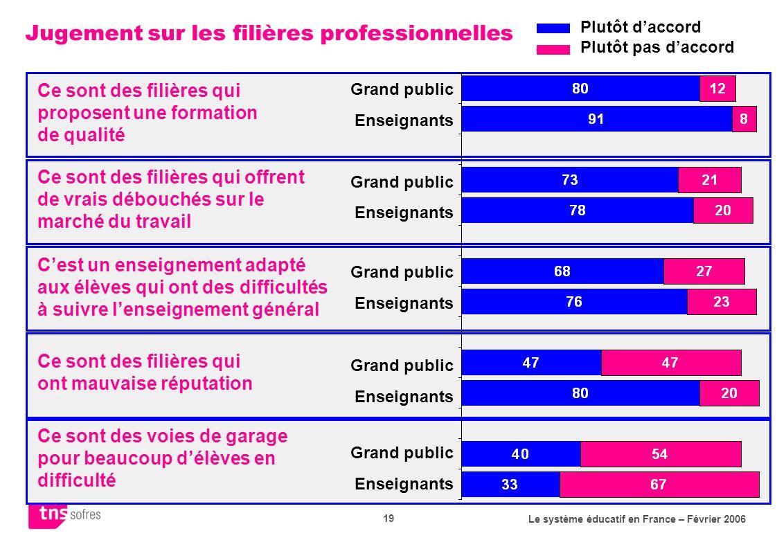Le système éducatif en France – Février 2006 19 Jugement sur les filières professionnelles Plutôt daccord Plutôt pas daccord Ce sont des filières qui