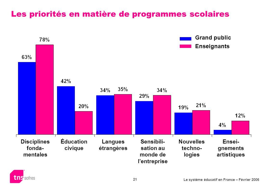 Le système éducatif en France – Février 2006 21 Les priorités en matière de programmes scolaires Grand public Enseignants Disciplines fonda- mentales