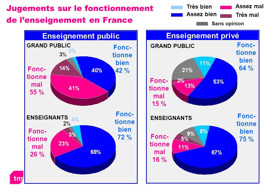 Le système éducatif en France – Février 2006 5 Jugements sur le fonctionnement de lenseignement en France Fonc- tionne bien 42 % Fonc- tionne mal 55 % Fonc- tionne bien 72 % Fonc- tionne mal 26 % Enseignement public GRAND PUBLIC ENSEIGNANTS Fonc- tionne bien 64 % Fonc- tionne mal 15 % Fonc- tionne bien 75 % Fonc- tionne mal 16 % ENSEIGNANTS Enseignement privé GRAND PUBLIC Très bien Assez bien Assez mal Très mal Sans opinion