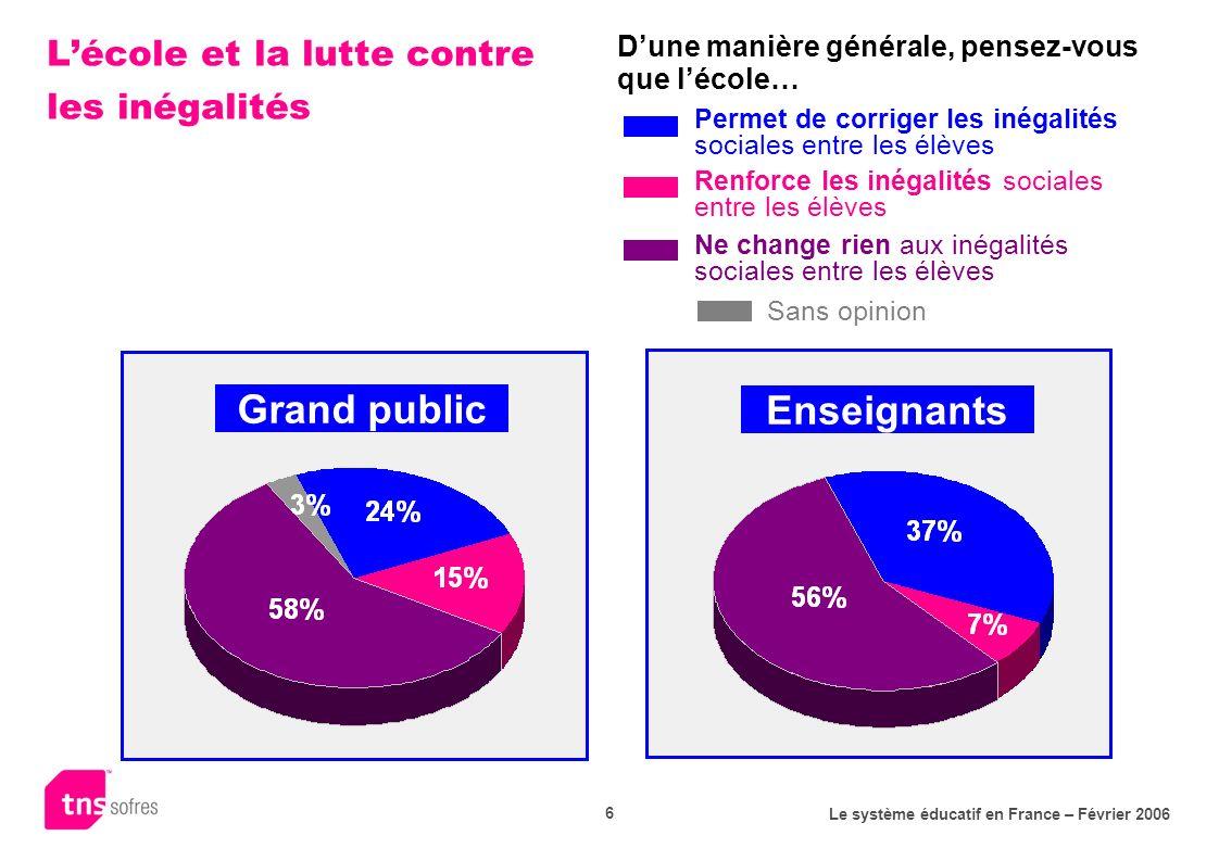 Le système éducatif en France – Février 2006 6 Lécole et la lutte contre les inégalités Grand public Enseignants Permet de corriger les inégalités soc