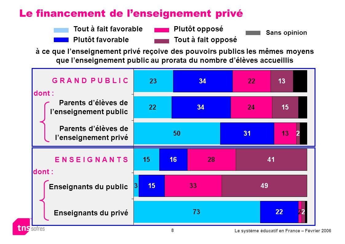 Le système éducatif en France – Février 2006 8 Le financement de lenseignement privé E N S E I G N A N T S Enseignants du public Enseignants du privé