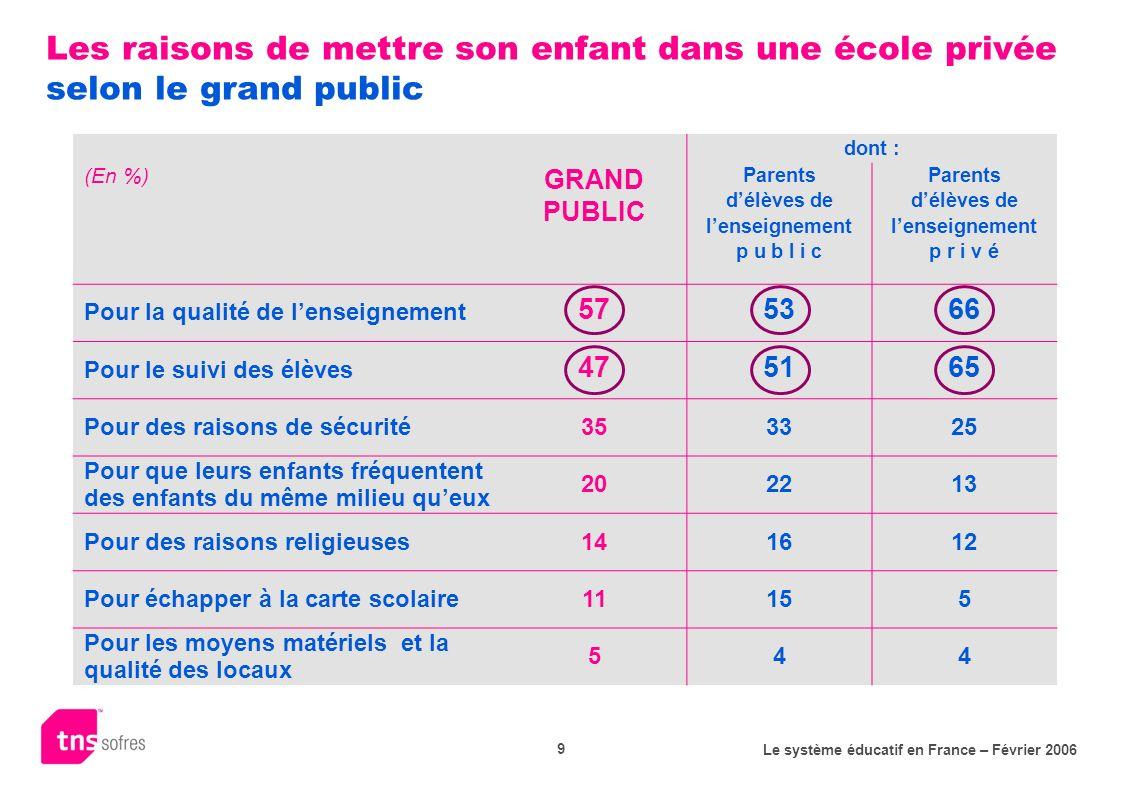 Le système éducatif en France – Février 2006 9 Les raisons de mettre son enfant dans une école privée selon le grand public dont : (En %) GRAND PUBLIC