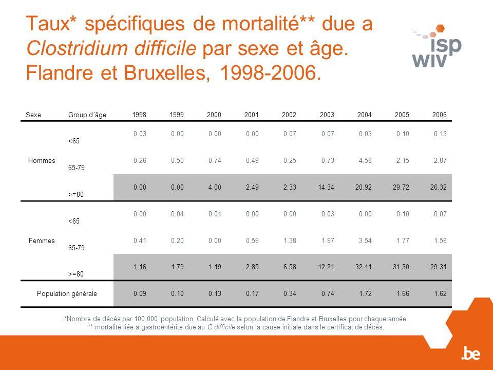 Taux* spécifiques de mortalité** due a Clostridium difficile par sexe et âge. Flandre et Bruxelles, 1998-2006. SexeGroup d´âge199819992000200120022003