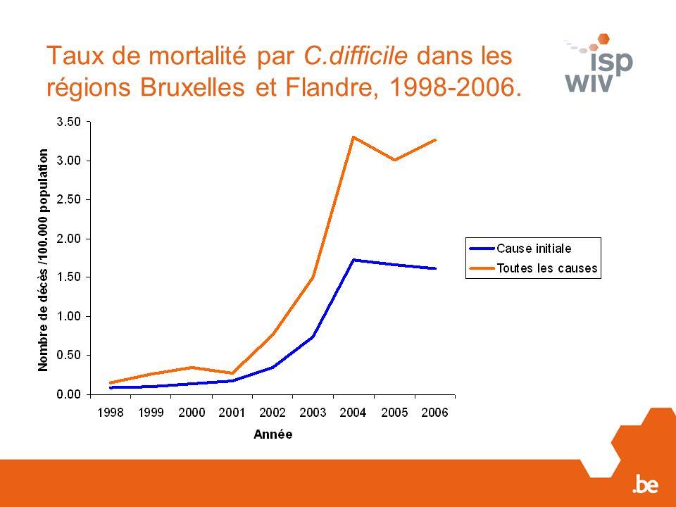 Taux de mortalité par C.difficile dans les régions Bruxelles et Flandre, 1998-2006.