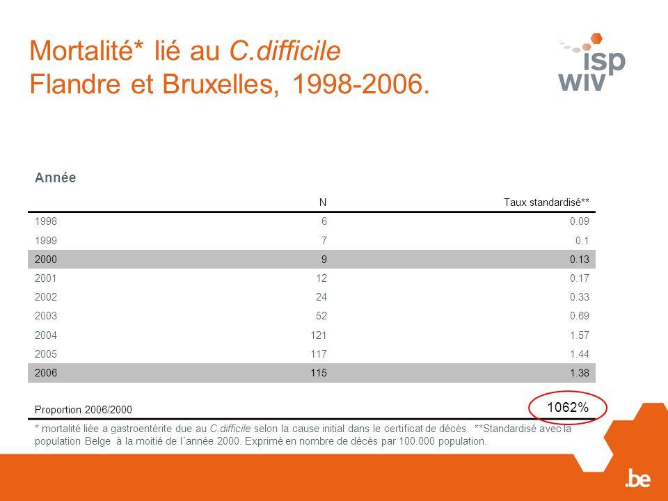 Mortalité* lié au C.difficile Flandre et Bruxelles, 1998-2006. Année NTaux standardisé** 199860.09 199970.1 200090.13 2001120.17 2002240.33 2003520.69