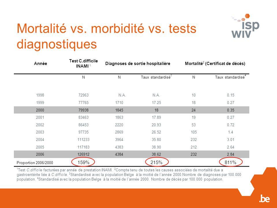 Mortalité vs. morbidité vs. tests diagnostiques Année Test C.difficile INAMI 1 Diagnoses de sortie hospitalière Mortalité 2 (Certificat de décès) NNTa