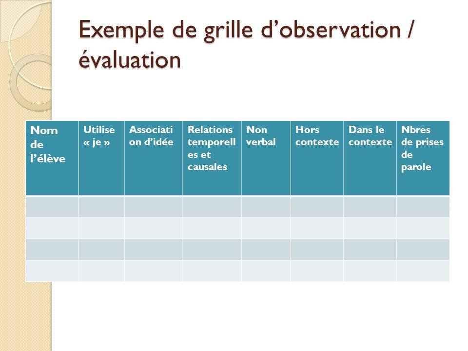 Exemple de grille dobservation / évaluation Nom de lélève Utilise « je » Associati on didée Relations temporell es et causales Non verbal Hors contexte Dans le contexte Nbres de prises de parole