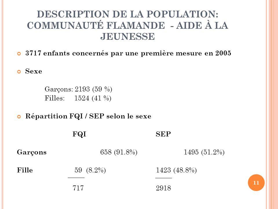 11 DESCRIPTION DE LA POPULATION: COMMUNAUTÉ FLAMANDE - AIDE À LA JEUNESSE 3717 enfants concernés par une première mesure en 2005 Sexe Garçons: 2193 (59 %) Filles: 1524 (41 %) Répartition FQI / SEP selon le sexe FQISEP Garçons 658 (91.8%)1495 (51.2%) Fille 59 (8.2%)1423 (48.8%) 717 2918