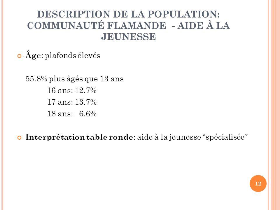 12 DESCRIPTION DE LA POPULATION: COMMUNAUTÉ FLAMANDE - AIDE À LA JEUNESSE Âge : plafonds élevés 55.8% plus âgés que 13 ans 16 ans: 12.7% 17 ans: 13.7% 18 ans: 6.6% Interprétation table ronde : aide à la jeunesse spécialisée