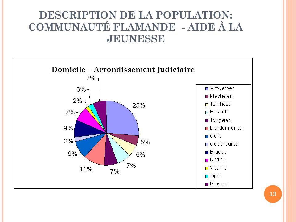 13 DESCRIPTION DE LA POPULATION: COMMUNAUTÉ FLAMANDE - AIDE À LA JEUNESSE Domicile – Arrondissement judiciaire