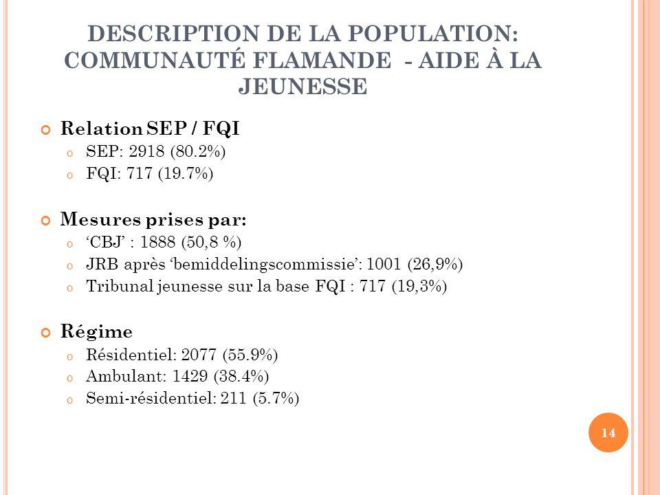 14 DESCRIPTION DE LA POPULATION: COMMUNAUTÉ FLAMANDE - AIDE À LA JEUNESSE Relation SEP / FQI o SEP: 2918 (80.2%) o FQI: 717 (19.7%) Mesures prises par: o CBJ : 1888 (50,8 %) o JRB après bemiddelingscommissie: 1001 (26,9%) o Tribunal jeunesse sur la base FQI : 717 (19,3%) Régime o Résidentiel: 2077 (55.9%) o Ambulant: 1429 (38.4%) o Semi-résidentiel: 211 (5.7%)