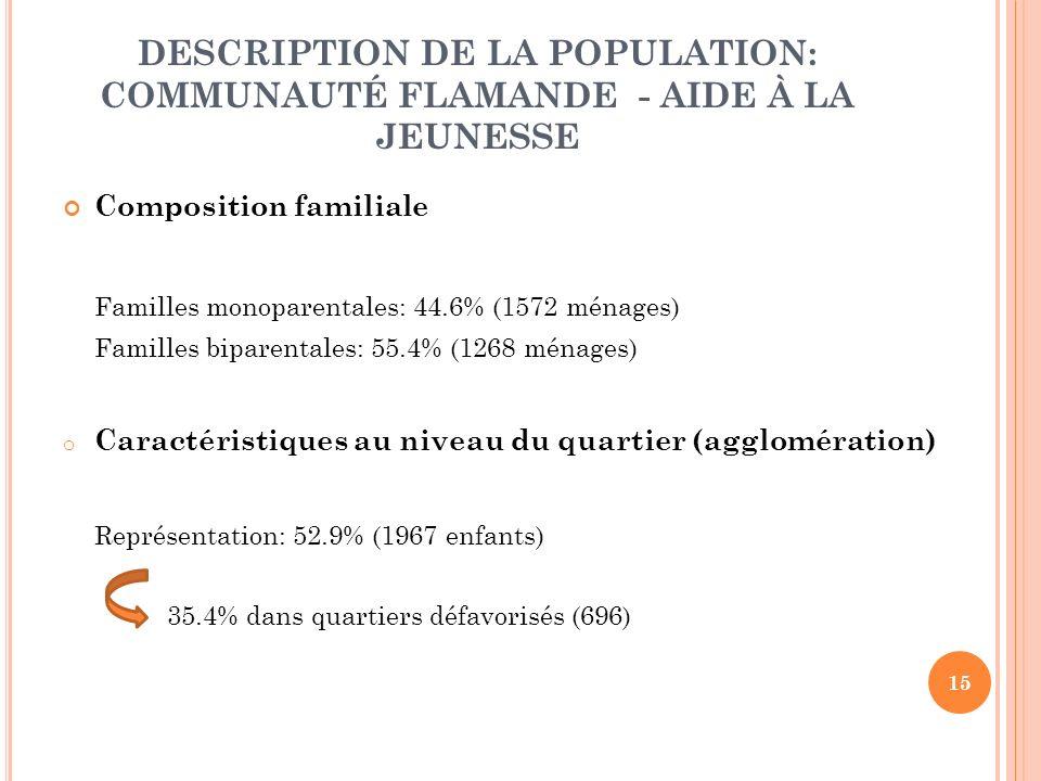 15 DESCRIPTION DE LA POPULATION: COMMUNAUTÉ FLAMANDE - AIDE À LA JEUNESSE Composition familiale Familles monoparentales: 44.6% (1572 ménages) Familles biparentales: 55.4% (1268 ménages) o Caractéristiques au niveau du quartier (agglomération) Représentation: 52.9% (1967 enfants) 35.4% dans quartiers défavorisés (696)