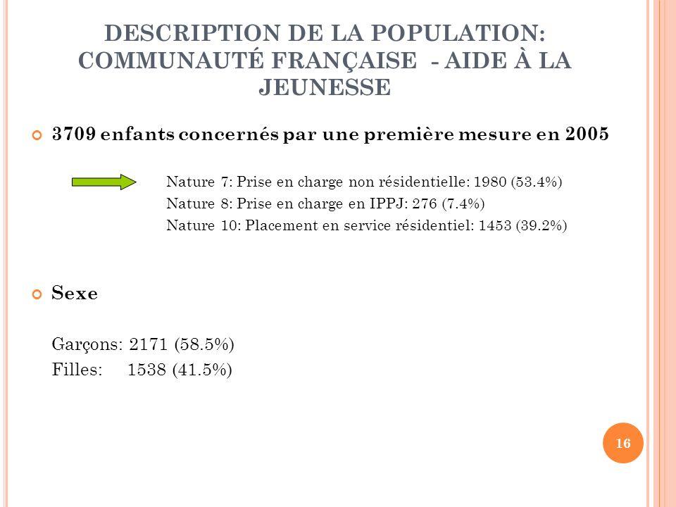 16 DESCRIPTION DE LA POPULATION: COMMUNAUTÉ FRANÇAISE - AIDE À LA JEUNESSE 3709 enfants concernés par une première mesure en 2005 Nature 7: Prise en charge non résidentielle: 1980 (53.4%) Nature 8: Prise en charge en IPPJ: 276 (7.4%) Nature 10: Placement en service résidentiel: 1453 (39.2%) Sexe Garçons: 2171 (58.5%) Filles: 1538 (41.5%)