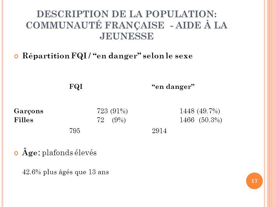 17 DESCRIPTION DE LA POPULATION: COMMUNAUTÉ FRANÇAISE - AIDE À LA JEUNESSE Répartition FQI / en danger selon le sexe FQIen danger Garçons 723 (91%) 1448 (49.7%) Filles 72 (9%)1466 (50.3%) 7952914 Âge : plafonds élevés 42.6% plus âgés que 13 ans