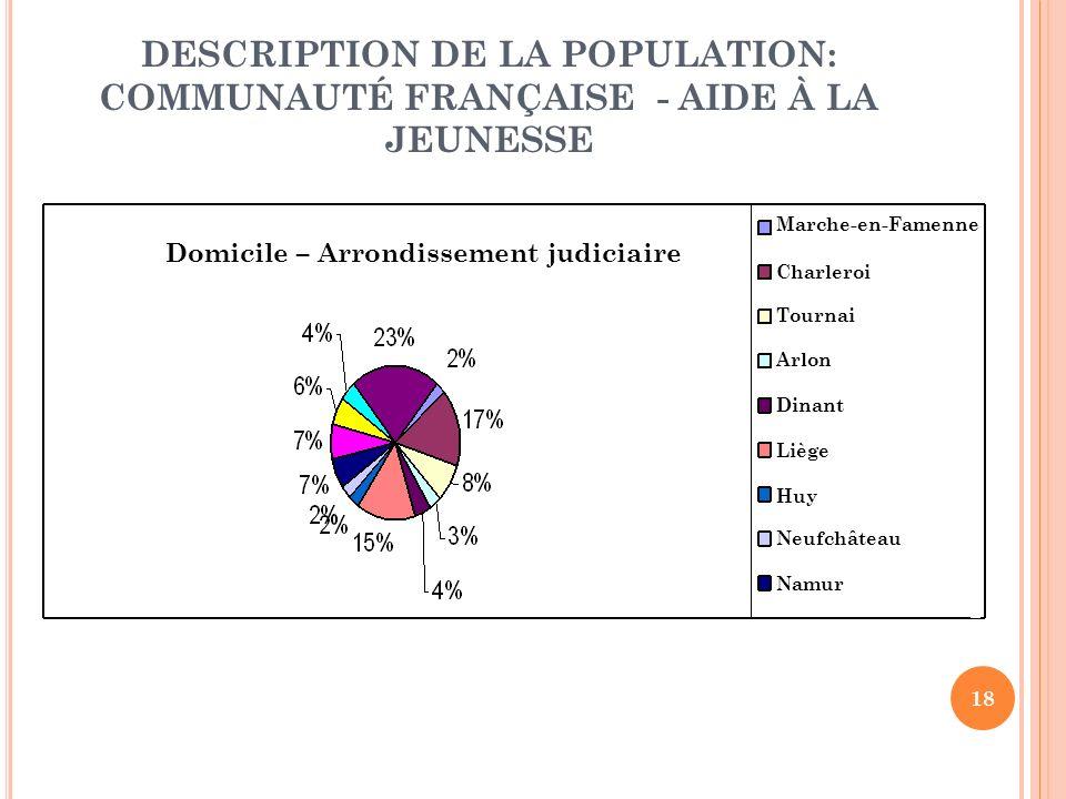 18 DESCRIPTION DE LA POPULATION: COMMUNAUTÉ FRANÇAISE - AIDE À LA JEUNESSE Domicile – Arrondissement judiciaire Marche-en-Famenne Charleroi Tournai Arlon Dinant Liège Huy Neufchâteau Namur
