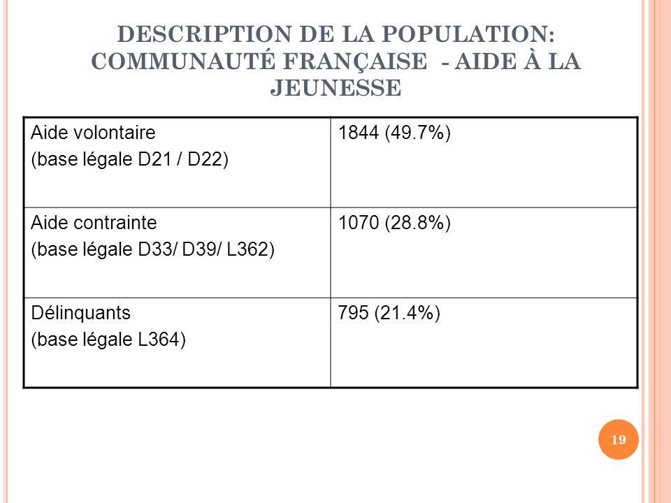 19 DESCRIPTION DE LA POPULATION: COMMUNAUTÉ FRANÇAISE - AIDE À LA JEUNESSE Aide volontaire (base légale D21 / D22) 1844 (49.7%) Aide contrainte (base légale D33/ D39/ L362) 1070 (28.8%) Délinquants (base légale L364) 795 (21.4%)