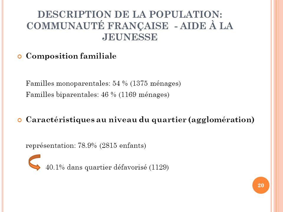 20 DESCRIPTION DE LA POPULATION: COMMUNAUTÉ FRANÇAISE - AIDE À LA JEUNESSE Composition familiale Familles monoparentales: 54 % (1375 ménages) Familles biparentales: 46 % (1169 ménages) Caractéristiques au niveau du quartier (agglomération) représentation: 78.9% (2815 enfants) 40.1% dans quartier défavorisé (1129)