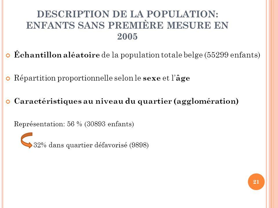 21 DESCRIPTION DE LA POPULATION: ENFANTS SANS PREMIÈRE MESURE EN 2005 Échantillon aléatoire de la population totale belge (55299 enfants) Répartition proportionnelle selon le sexe et l âge Caractéristiques au niveau du quartier (agglomération) Représentation: 56 % (30893 enfants) 32% dans quartier défavorisé (9898)