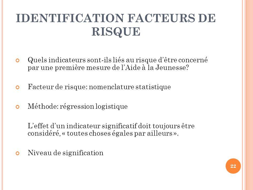 22 IDENTIFICATION FACTEURS DE RISQUE Quels indicateurs sont-ils liés au risque dêtre concerné par une première mesure de lAide à la Jeunesse.