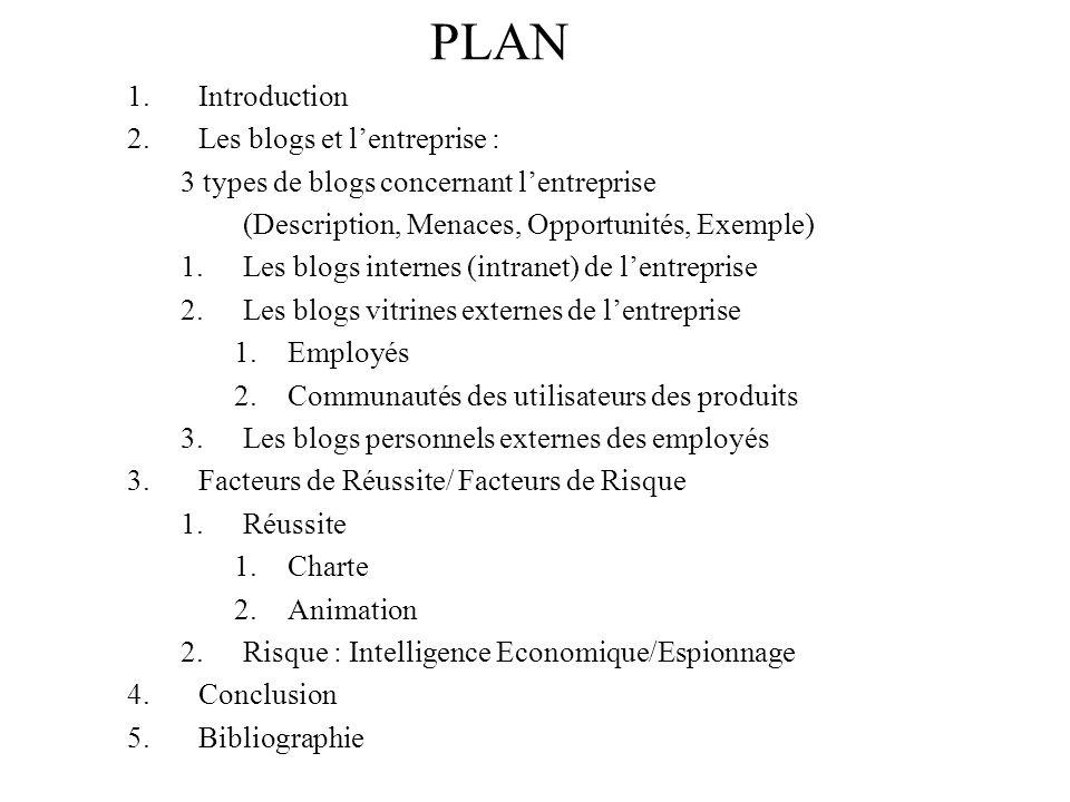 PLAN 1.Introduction 2.Les blogs et lentreprise : 3 types de blogs concernant lentreprise (Description, Menaces, Opportunités, Exemple) 1.Les blogs internes (intranet) de lentreprise 2.Les blogs vitrines externes de lentreprise 1.Employés 2.Communautés des utilisateurs des produits 3.Les blogs personnels externes des employés 3.Facteurs de Réussite/ Facteurs de Risque 1.Réussite 1.Charte 2.Animation 2.Risque : Intelligence Economique/Espionnage 4.Conclusion 5.Bibliographie