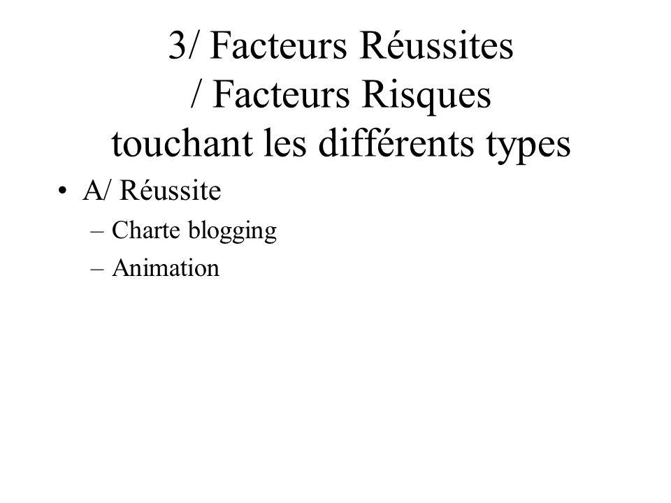 3/ Facteurs Réussites / Facteurs Risques touchant les différents types A/ Réussite –Charte blogging –Animation