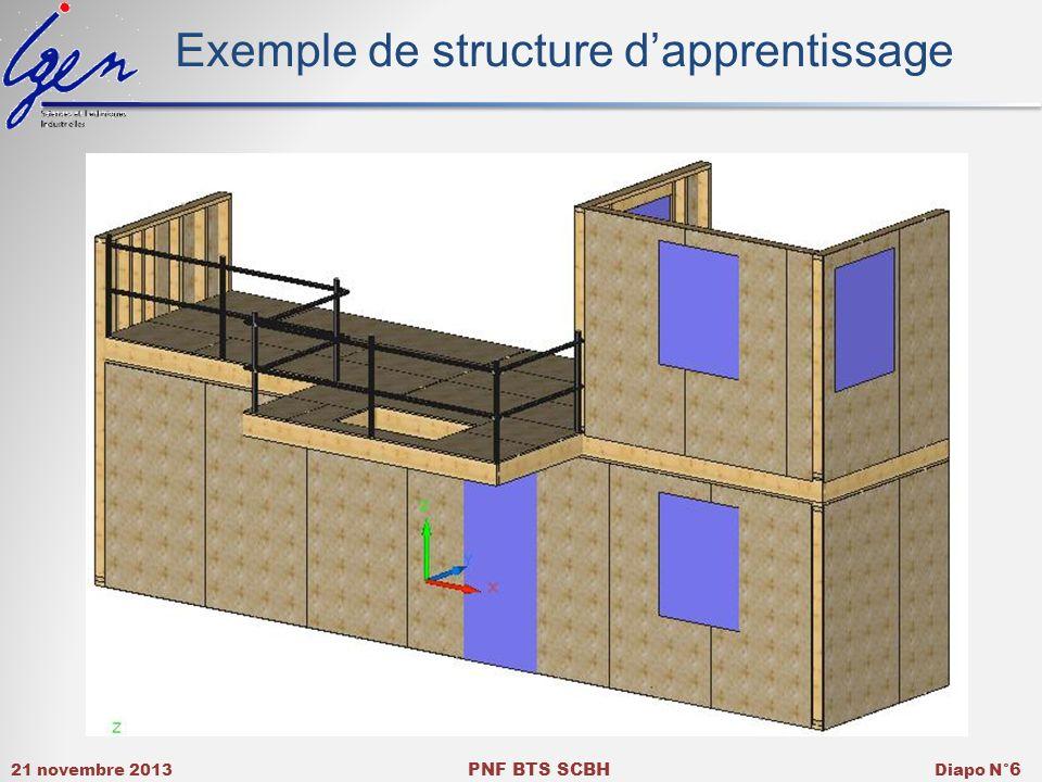 21 novembre 2013 PNF BTS SCBH Diapo N° 6 Exemple de structure dapprentissage