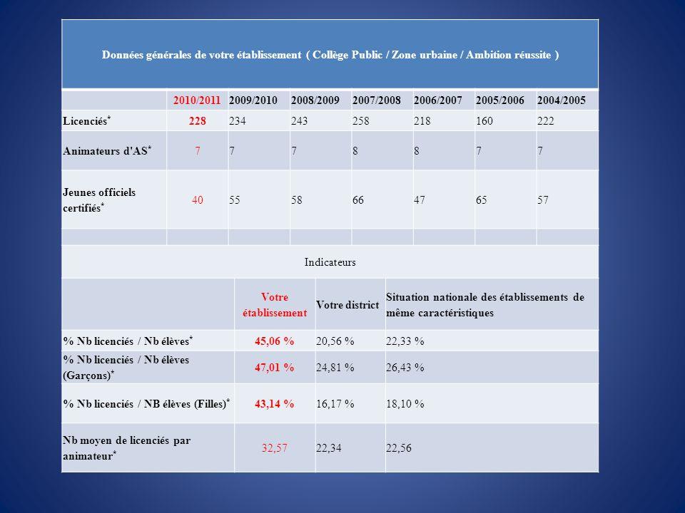 Données générales de votre établissement ( Collège Public / Zone urbaine / Ambition réussite ) 2010/20112009/20102008/20092007/20082006/20072005/20062004/2005 Licenciés * 228234243258218160222 Animateurs d AS * 7778877 Jeunes officiels certifiés * 40555866476557 Indicateurs Votre établissement Votre district Situation nationale des établissements de même caractéristiques % Nb licenciés / Nb élèves * 45,06 %20,56 %22,33 % % Nb licenciés / Nb élèves (Garçons) * 47,01 %24,81 %26,43 % % Nb licenciés / NB élèves (Filles) * 43,14 %16,17 %18,10 % Nb moyen de licenciés par animateur * 32,5722,3422,56
