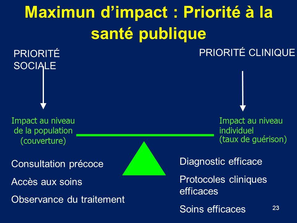 23 Impact au niveau de la population (couverture) Impact au niveau individuel (taux de guérison) Maximun dimpact : Priorité à la santé publique PRIORI