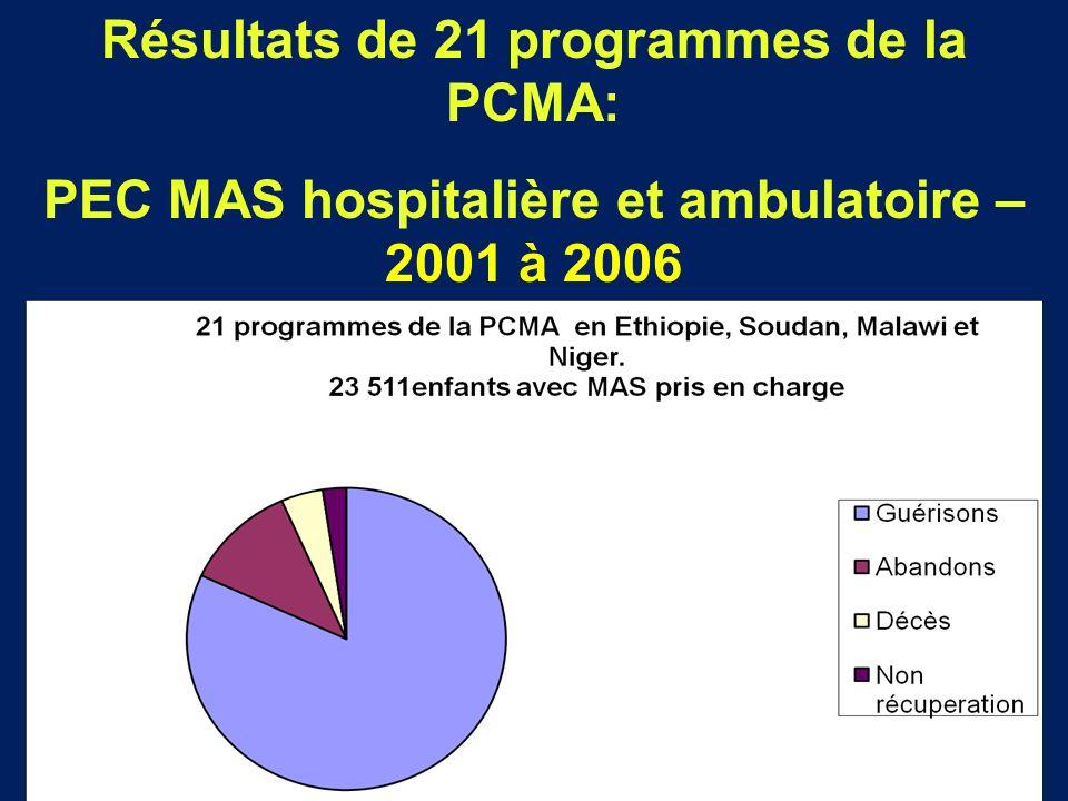 59 Résultats de 21 programmes de la PCMA: PEC MAS hospitalière et ambulatoire – 2001 à 2006