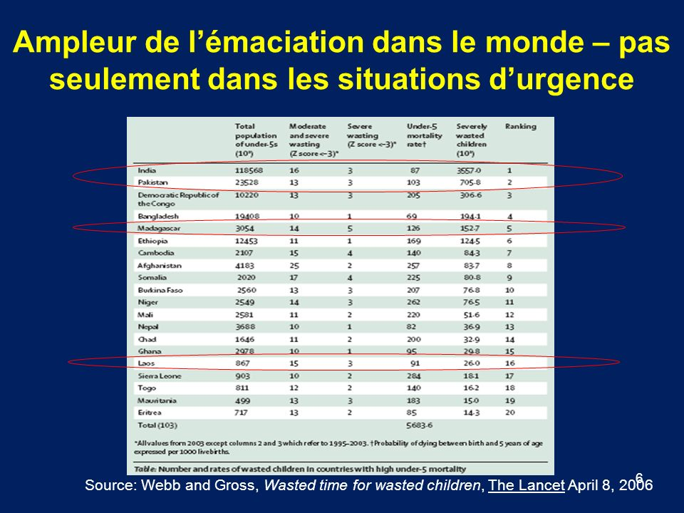 6 Source: Webb and Gross, Wasted time for wasted children, The Lancet April 8, 2006 Ampleur de lémaciation dans le monde – pas seulement dans les situations durgence