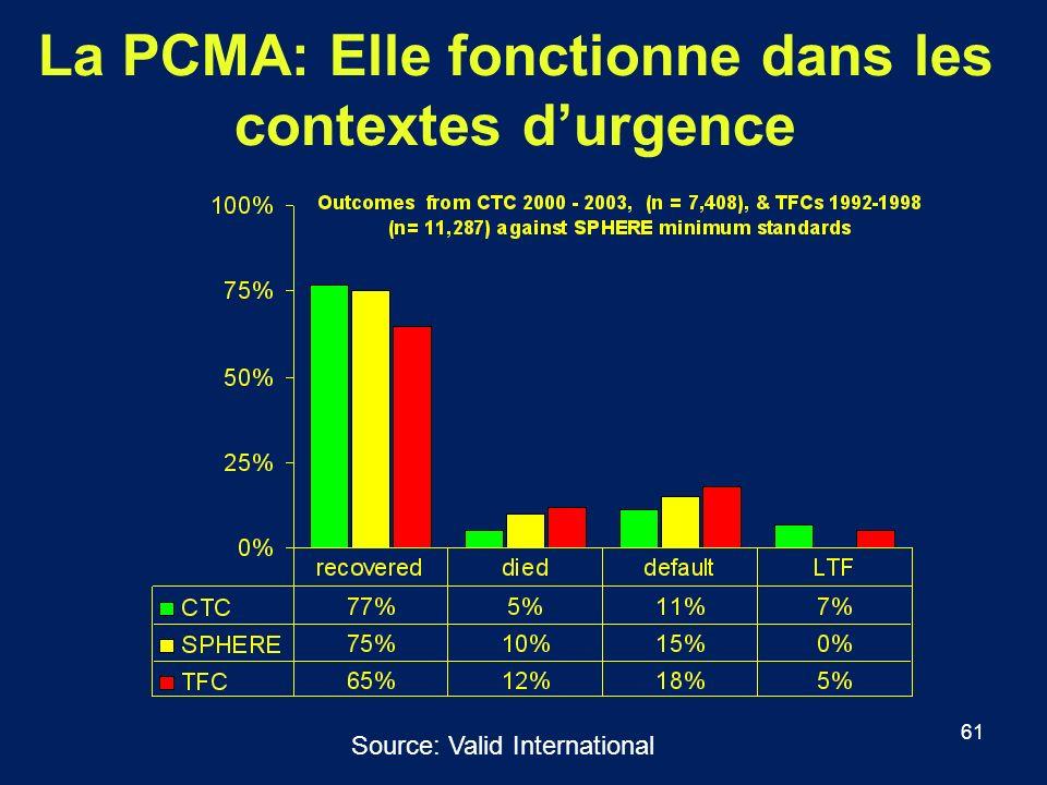 61 La PCMA: Elle fonctionne dans les contextes durgence Source: Valid International