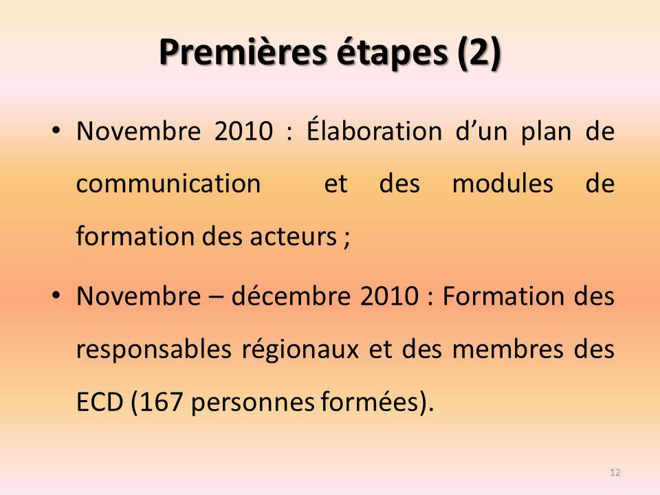 Premières étapes (2) Novembre 2010 : Élaboration dun plan de communication et des modules de formation des acteurs ; Novembre – décembre 2010 : Format