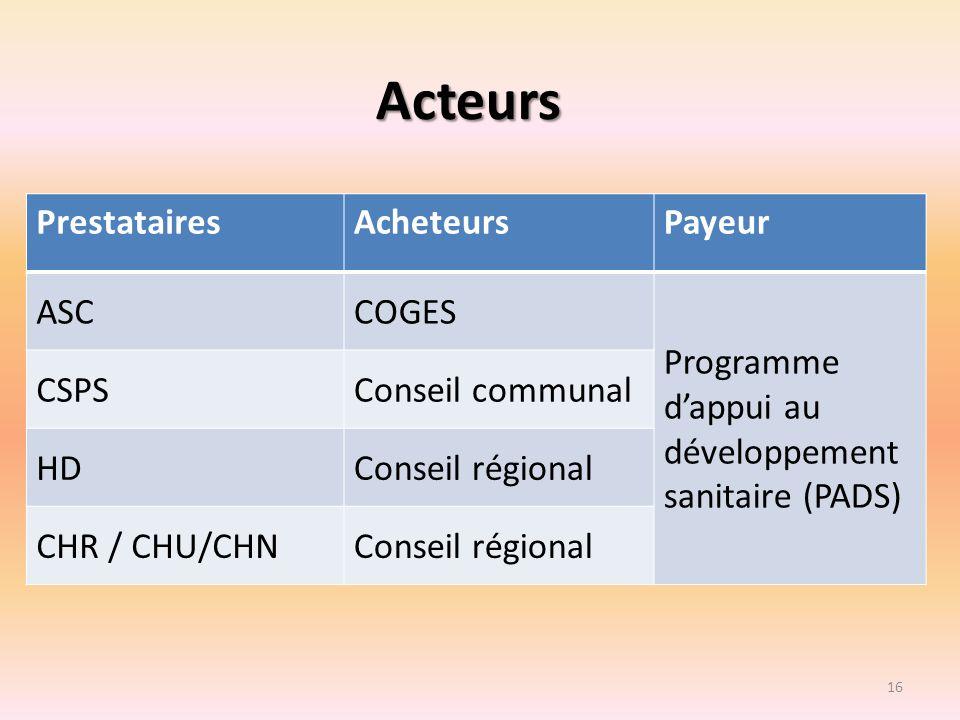 Acteurs PrestatairesAcheteursPayeur ASCCOGES Programme dappui au développement sanitaire (PADS) CSPSConseil communal HDConseil régional CHR / CHU/CHNC