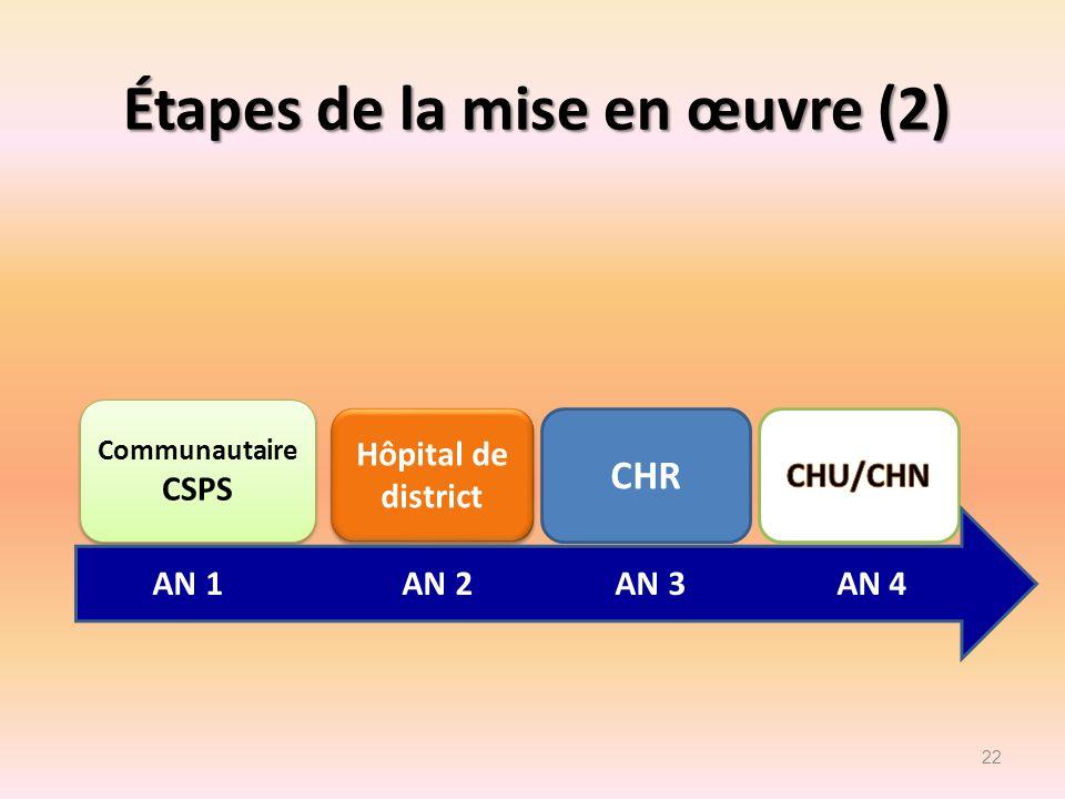 Étapes de la mise en œuvre (2) 22 Communautaire CSPS Communautaire CSPS Hôpital de district CHR AN 1 AN 2 AN 3 AN 4